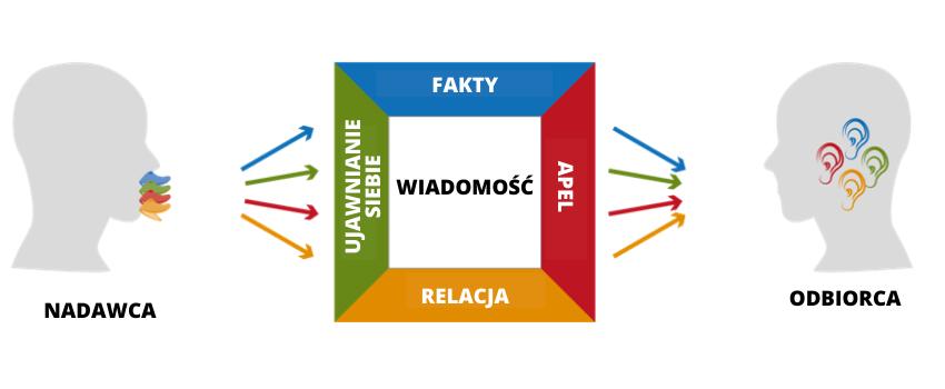 kwadrat von thuna psychologia